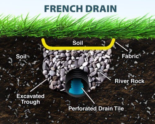 Drainage Landscapers Contractors Yard French Drain Company